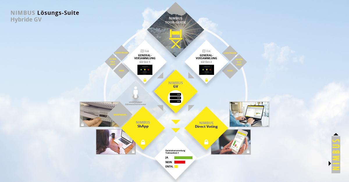 Direct Voting by Nimbus: Die Lösung zur Durchführung hybrider Generalversammlungen
